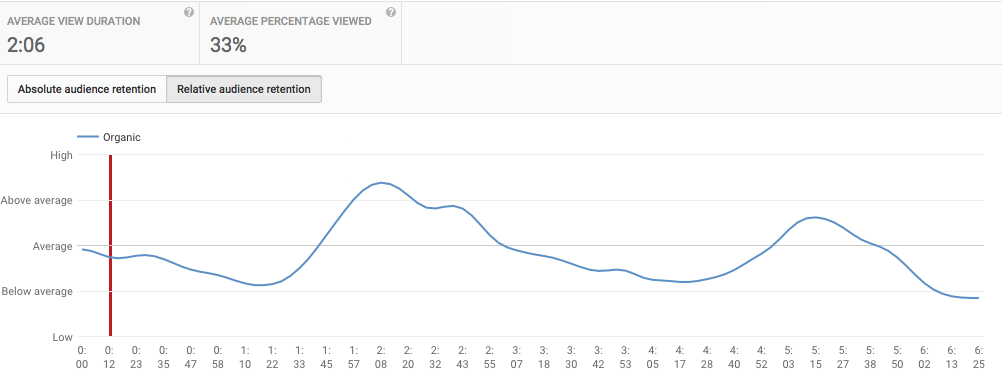 YouTube Absolute Audience Retention