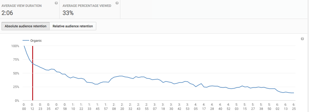 YouTube Absolute Audience Retention Report